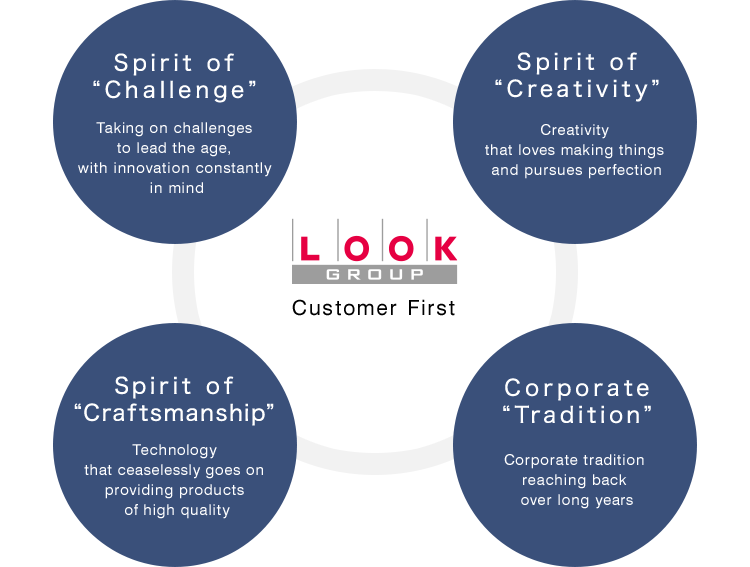 "LOOK GROUP ""Customer First"" / Spirit of ""Challenge"": Taking on challenges to lead the age, with innovation constantly in mind. / Spirit of ""Creativity"": Creativity that loves making things and pursues perfection. / Spirit of ""Craftsmanship"": Technology that ceaselessly goes on providing products of high quality. / Corporate ""Tradition"": Corporate tradition reaching back over long years."